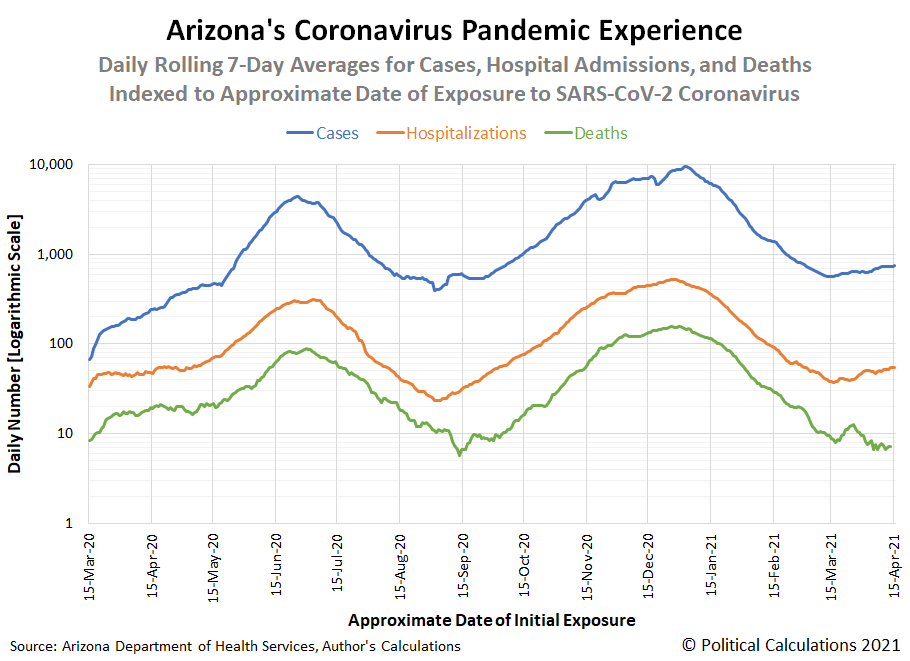 Arizona's Coronavirus Pandemic Experience, Daily Rolling 7-Day Averages for Cases, Hospital Admissions, and Deaths Indexed to Approximate Date of Exposure to SARS-CoV-2 Coronavirus (Logarithmic Scale)