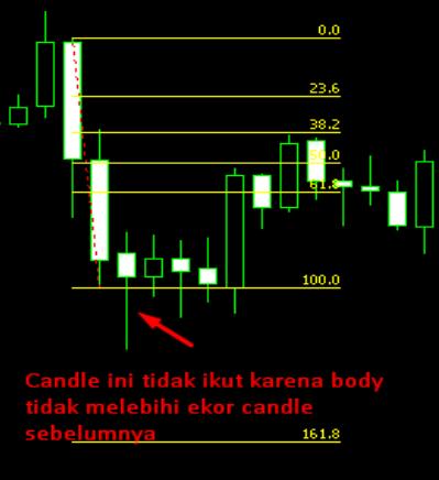 Strategi forex dengan menggunakan short term trading system