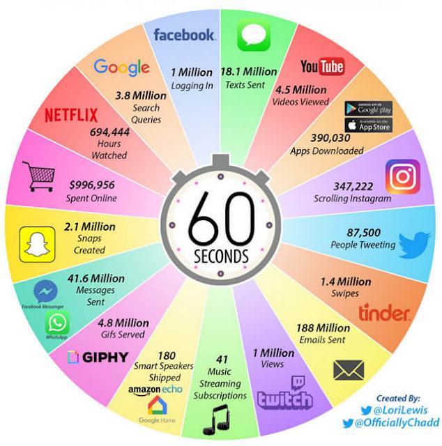 هذا هو ما يحدث في كل دقيقة على الإنترنت في 2019