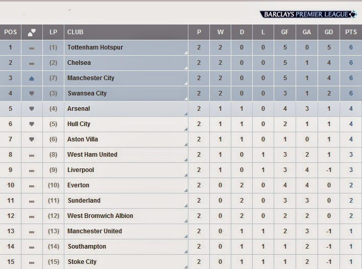 Flagwigs English Premier Leage Table 26 August 2014