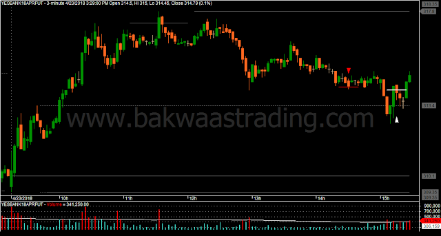Day Trading Price Action YESBANK