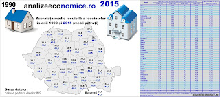 Topul județelor după suprafața medie locuibilă a locuințelor