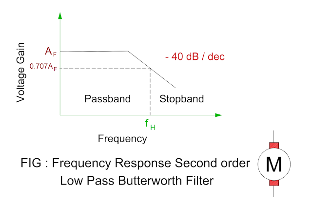 frequency-response-of-the-second-order-low-pass-filter.png