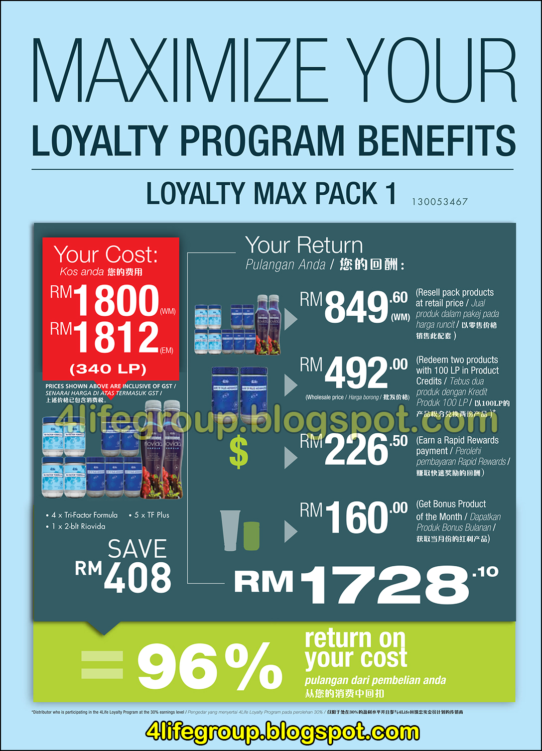 foto 4Life Loyalty Program Loyalty Max Promo Packages (1)