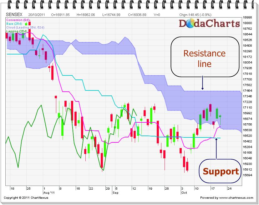 Sensex Technical Chart