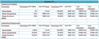 Contoh Soal Laporan Harga Pokok Produksi dengan Metode Fifo / Mpkp