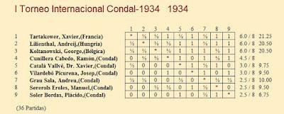 Clasificación I Torneo Internacional Condal-1934