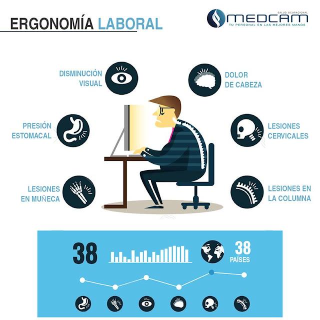 Cl nica medcam ergonomia laboral ex menes ocupacionales for Para que sirve la ergonomia