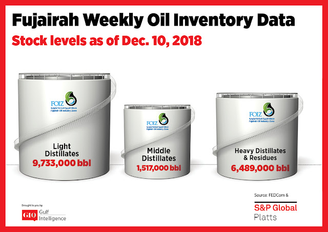 Chart Attribute: Fujairah Weekly Oil Inventory Data (as of December 10, 2018) / Source: The Gulf Intelligence