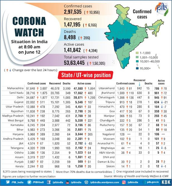State-wise-report-of-Corona
