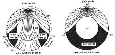 11 Class Geography Notes in hindi chapter 3 Interior of The Earth अध्याय - 3 पृथ्वी की आन्तरिक संरचना