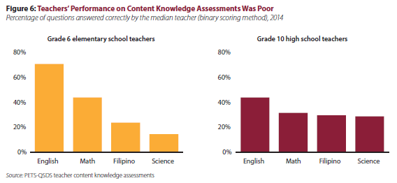 The Current State Of Scientific >> The Current State Of Philippines Basic Education