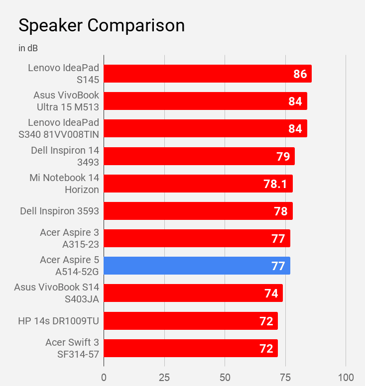 Acer Aspire A514-52G speaker sound-level is compared with other laptops under Rs 60K.