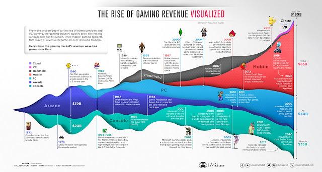 Visual Capitalist grafica de evolución de los videojuegos