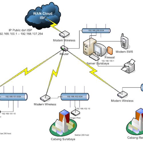 Jenis jenis teknologi jaringan nirkabel jaringan nirkbael jenis jenis teknologi jaringan nirkabel ccuart Choice Image