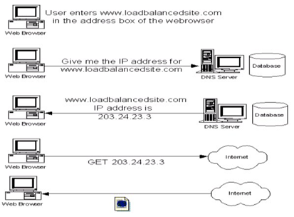 Gambar 52. DNS Round Robin