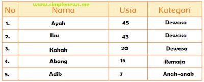 Tabel Usia perbedaan usia anggota keluarga www.simplenews.me