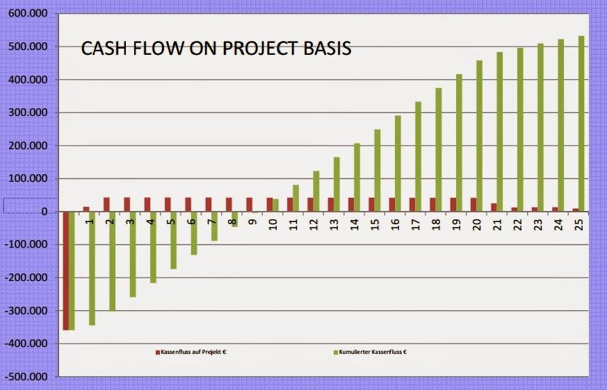 cash flow 10 kw windkraftanlage errichtung installation italien einspeiseverguetung kauf erwerb kaufen euro enel tozzi