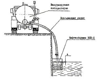 Нефтесборщик НСК-1