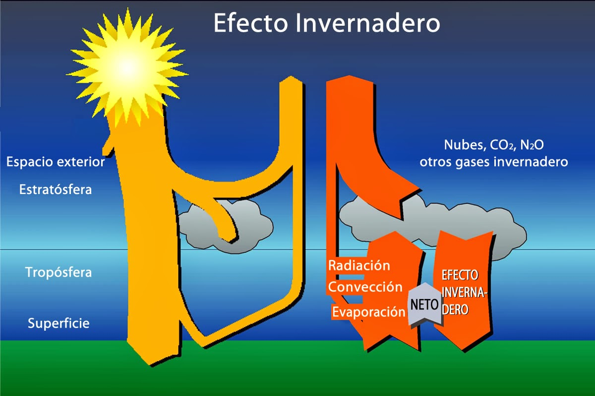 Dioxido De Carbono : Como Agente Directo Del Efecto