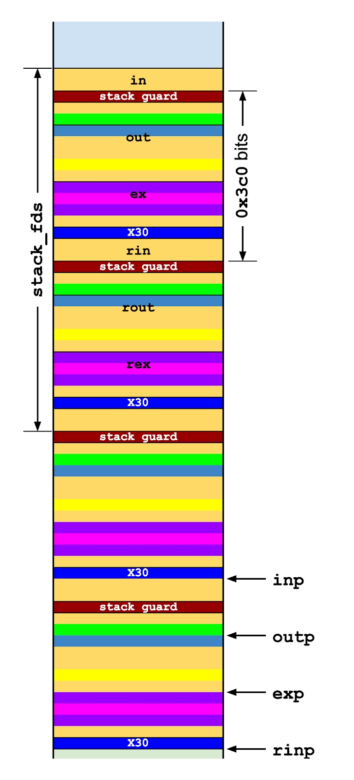 A diagram showing the input buffer being repeatedly mirrored down the stack.