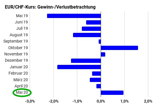 Monatliche Gewinne und Verluste des Euro zum Schweizer Franken Mai 2019 bis Mai 2020 (Balkendiagramm)