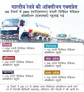 ऑक्सीजन एक्सप्रेस द्वारा देश के विभिन्न राज्यों को 185 टैंकरों से 2960 मीट्रिक टन ऑक्सीजन की आपूर्ति की गई राजस्थान के लिए पहली ऑक्सीज़न एक्सप्रेस कोटा पहुंची महाराष्ट्र के लिए दूसरी ऑक्सीजन एक्सप्रेस नागपुर के लिए रवाना हो चुकी है अब तक 47 ऑक्सीज़न एक्सप्रेस ने अपनी यात्रा पूरी की Oxygen Express dvaara desh ke vibhinn raajyon ko 185 tainkaron se 2960 meetrik tan Oxygen kee aapoorti kee gaee The Oxygen Express supplied 2960 metric tons of oxygen from 185 tankers to various states of the country.