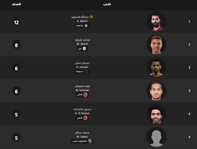 جدول ترتيب هدافي الدوري المصري اليوم بتاريخ 27-1-2020
