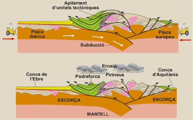 Formació dels Pirineus