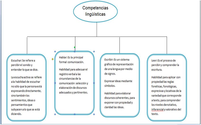 desarrollo de competencias ling u00fc u00edsticas