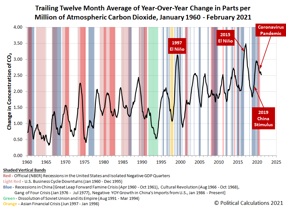 Trailing Twelve Month Average of Year-Over-Year Change in Parts per Million of Atmospheric Carbon Dioxide, January 1960 - February 2021