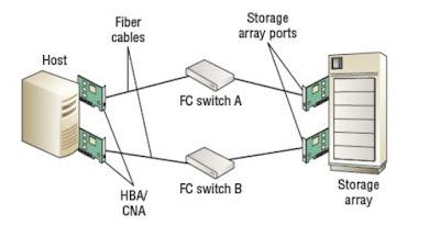 FC SAN components