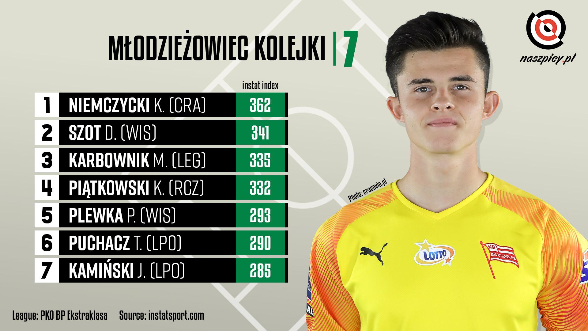 Ranking młodzieżowców w 7. kolejce PKO Ekstraklasy wg InStat Index<br><br>Źródło: Opracowanie własne na podstawie instatsport.com<br><br>fot. Cracovia / cracovia.pl<br><br>graf. Bartosz Urban