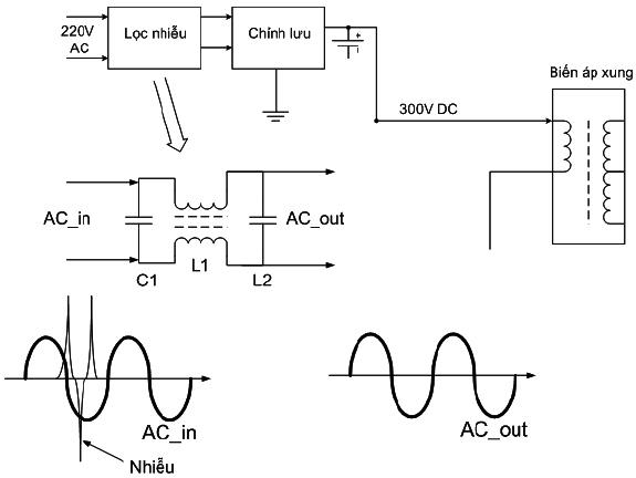 Khối nguồn của Tivi - LCD (Phần 2)