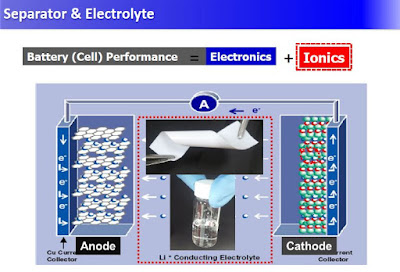 Battery%2BSeparator%2Band%2BElectrolyte.JPG