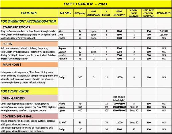 Emily's Garden Suite - Rates