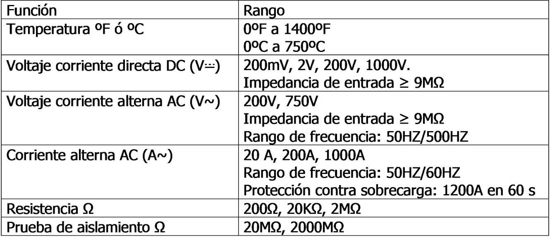 Instalaciones eléctricas residenciales - Funciones y rangos del multímetro MUL-100