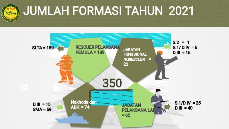 Rincian Formasi CPNS Basarnas untuk Lulusan SMA/MA SMK, DIII, S1 dan S2 Tahun 2021