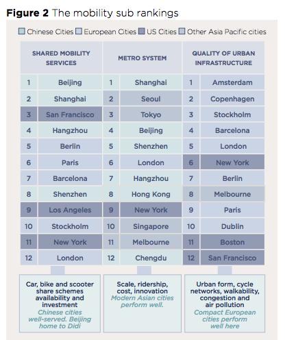 movilidad por ciudades