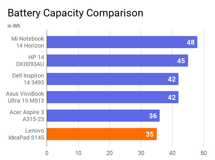 A chart on the battery capacity of Lenovo IdeaPad S145 with other similar price laptops.