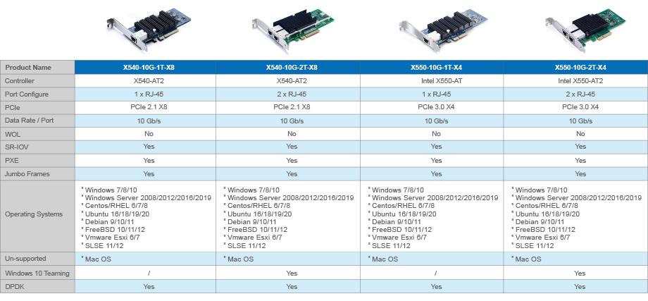 Intel X540  X550 Series Controllers 10G SFP+ NIC CNA Rj45 card