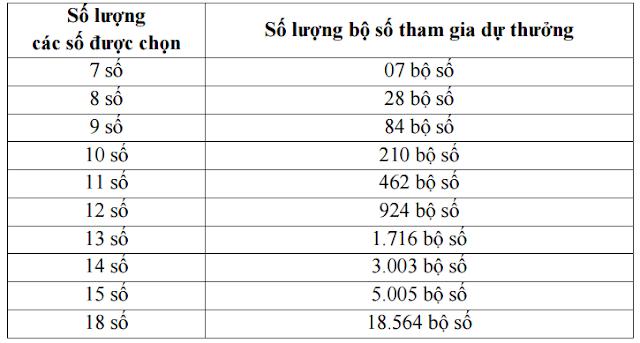 Số lượng bộ số tạo ra do bao lô - Win2888vn