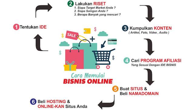 Persiapan untuk memulai bisnis online yang wajib anda ketahui