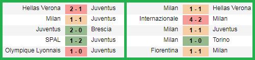 Juventus vs AC Milan, lima pertandingan terakhir