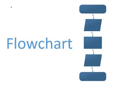 Pengertian Flowchart dan Simbol-Simbol Flowchart