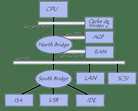 بنية نظام الكمبيوتر-- الشرائح chipset-الناقلاتbus