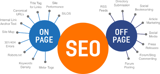 off page seo and on page seo tips geoflypages.com
