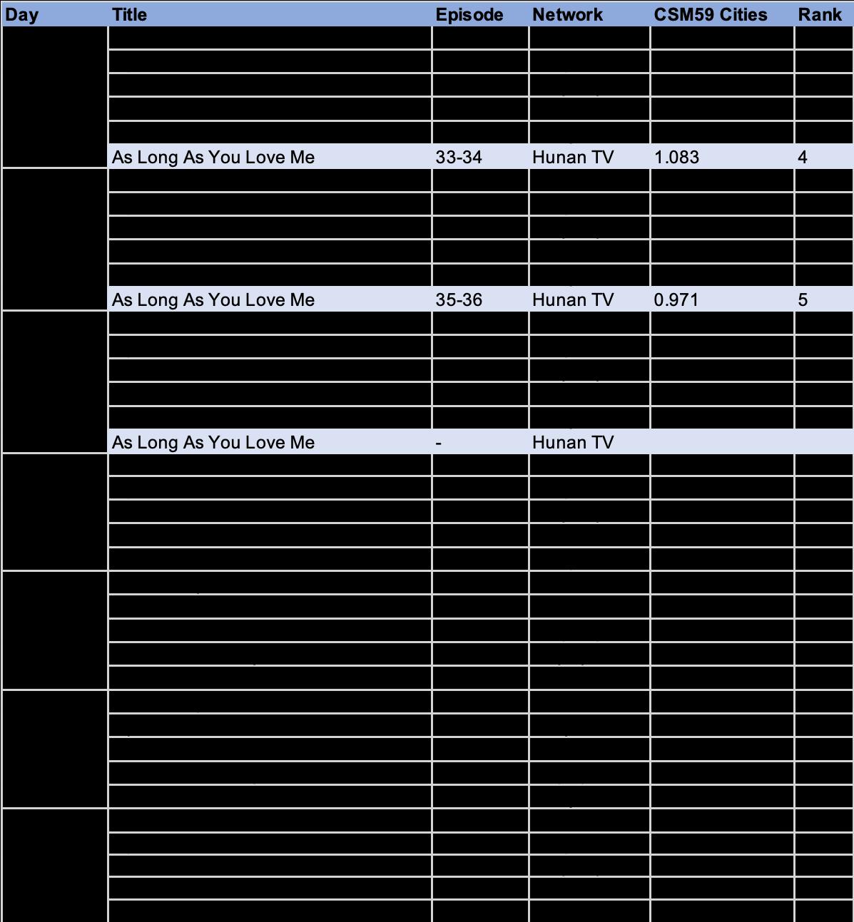 C-drama Ratings and Celeb Rankings (week starting May 18)