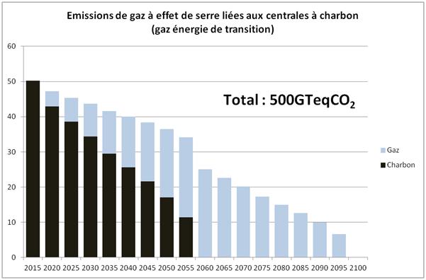 Emissions de gaz à effet de serre liées au parc actuel de centrales à charbon et à son remplacement par des centrales à gaz