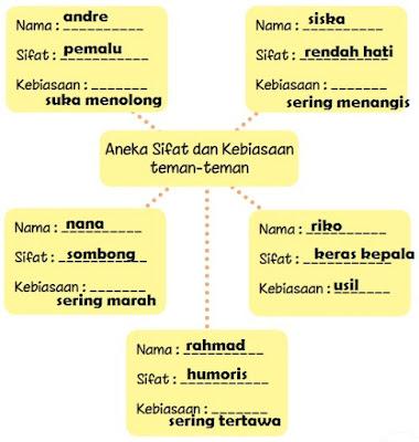Aneka Sifat dan Kebiasaan teman temanku www.simplenews.me